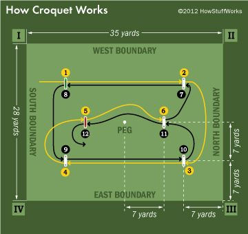 Diagram of how to set up a game of 6 wicket croquet in your yard.